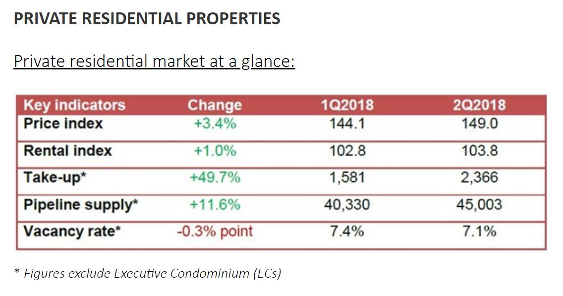 2018/2Q シンガポール不動産指数