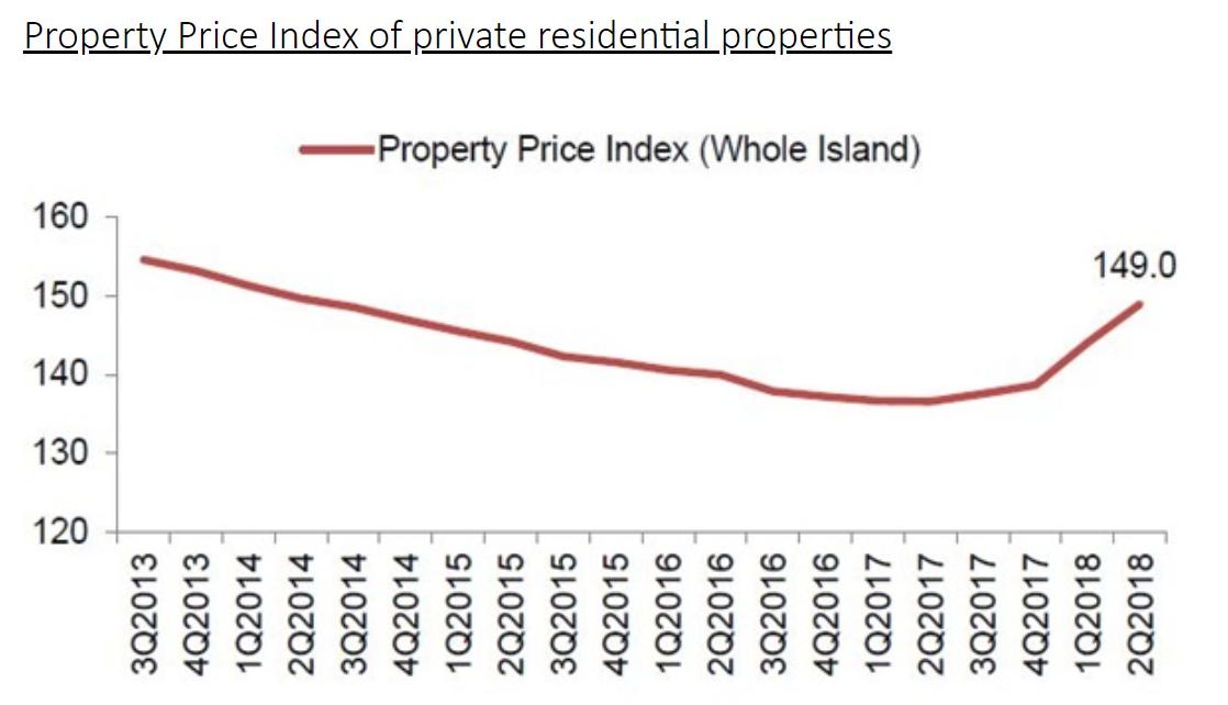 2018/2Q シンガポール住宅用不動産価格推移