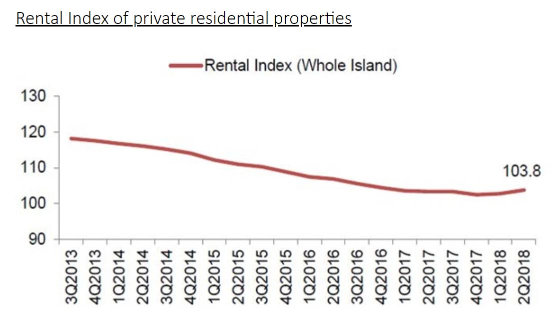 2018/2Q シンガポール住宅用不動産賃料価格推移