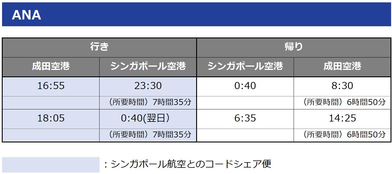 日本シンガポール直行便フライトスケジュール ANA 成田